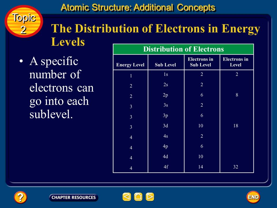 The Distribution of Electrons in Energy Levels