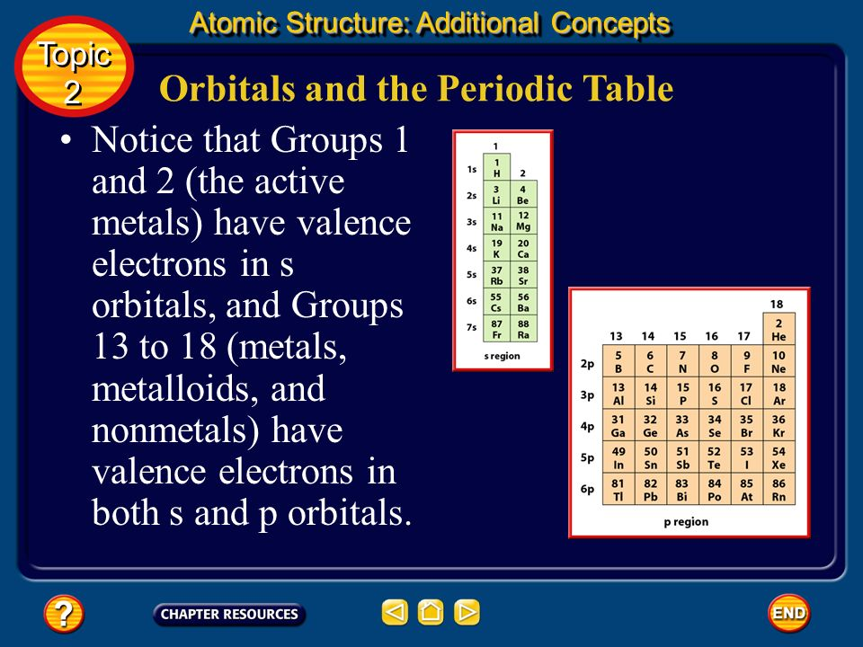 Orbitals and the Periodic Table