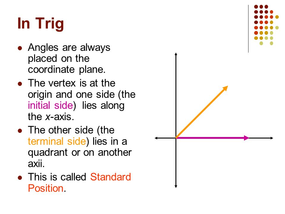 In Trig Angles are always placed on the coordinate plane.