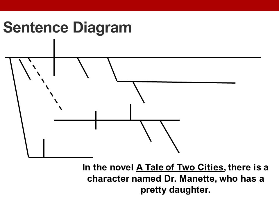 Sentence Diagram In the novel A Tale of Two Cities, there is a character named Dr.