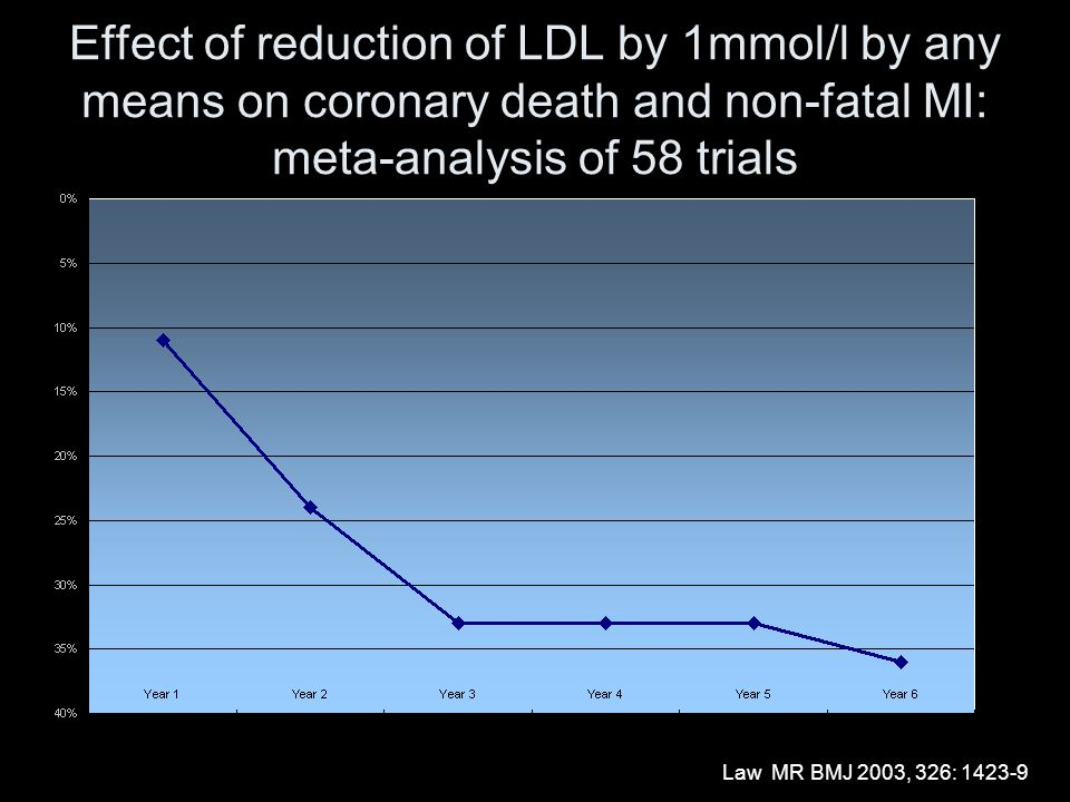 Effect of reduction of LDL by 1mmol/l by any means on coronary death and non-fatal MI: meta-analysis of 58 trials