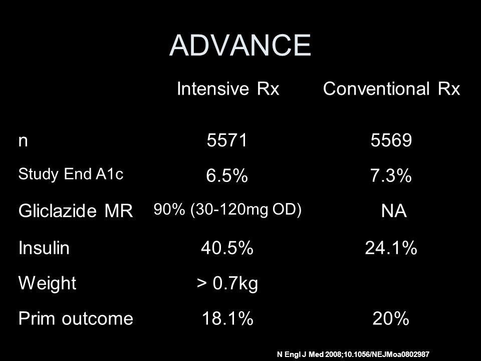 ADVANCE Intensive Rx Conventional Rx n 5571 5569 6.5% 7.3%