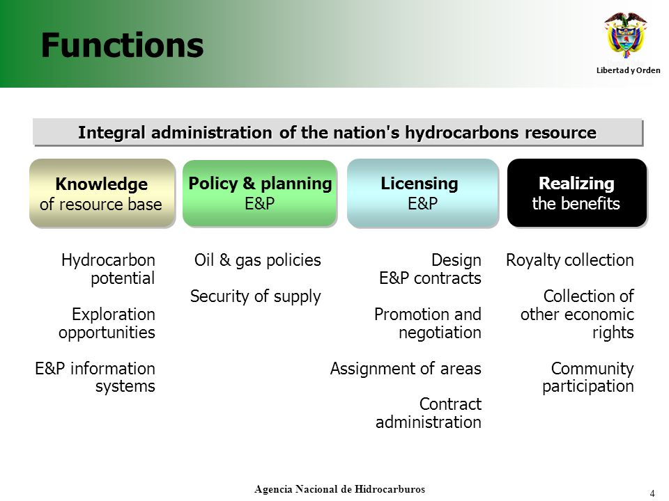 Functions Integral administration of the nation s hydrocarbons resource. Knowledge. of resource base.