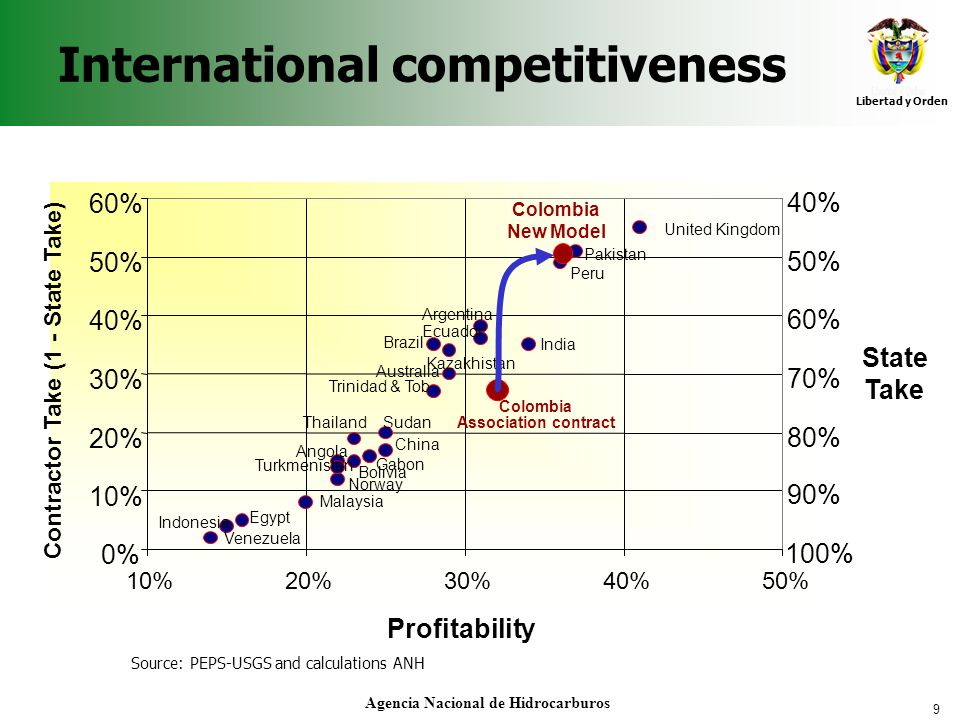 International competitiveness