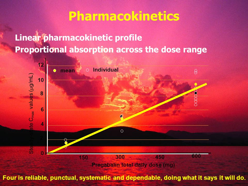 Pharmacokinetics Linear pharmacokinetic profile