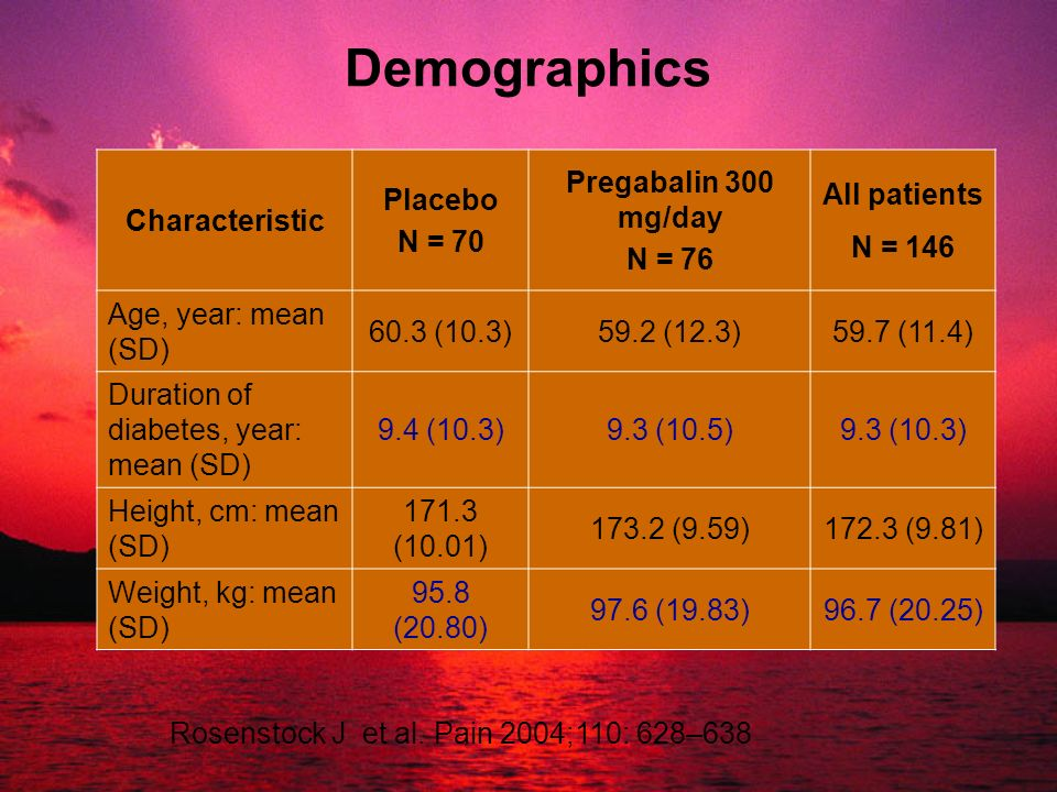 Demographics Characteristic Placebo N = 70 Pregabalin 300 mg/day