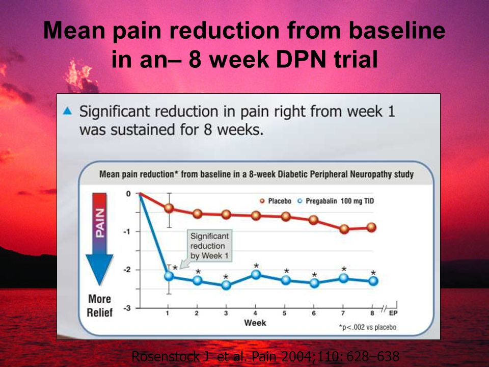 Mean pain reduction from baseline in an– 8 week DPN trial