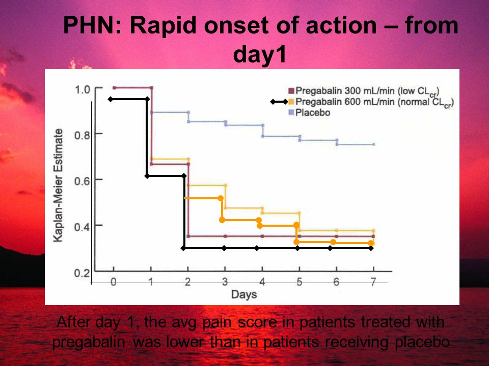 PHN: Rapid onset of action – from day1