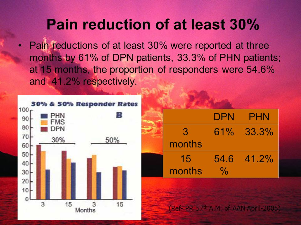 Pain reduction of at least 30%