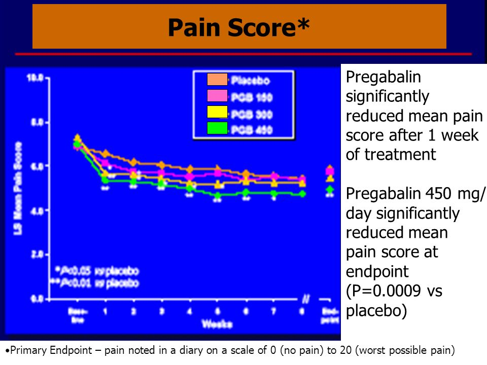 Pain Score* Pregabalin significantly reduced mean pain