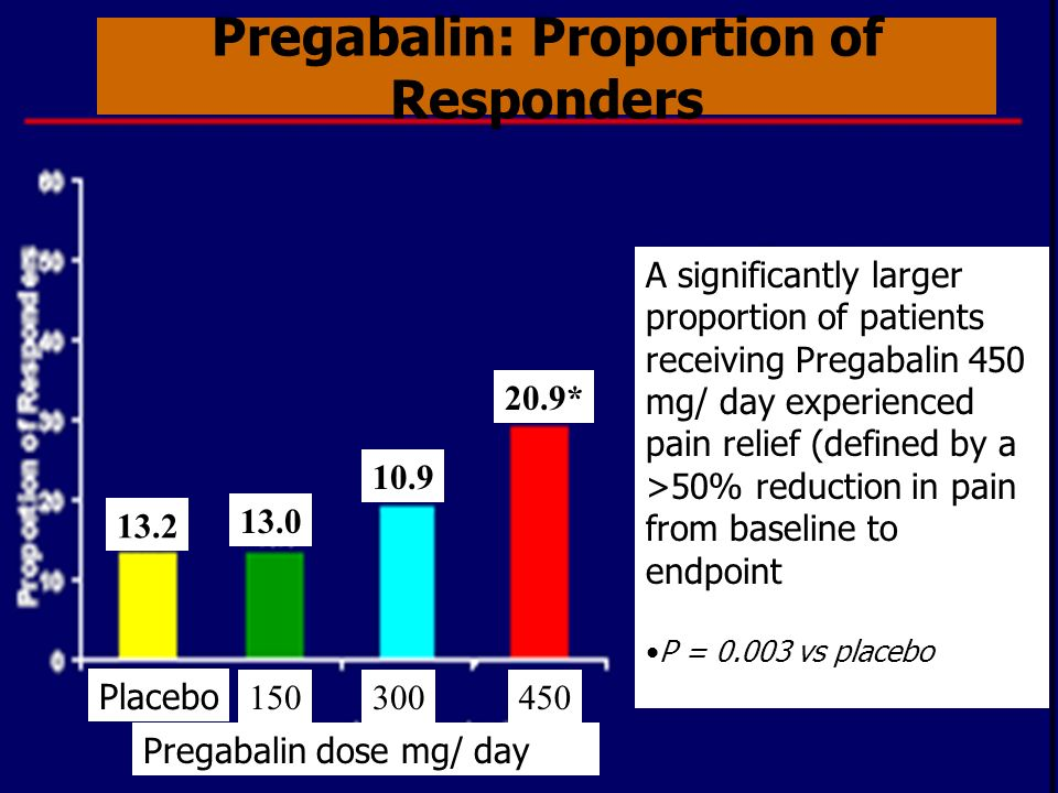 Pregabalin: Proportion of Responders