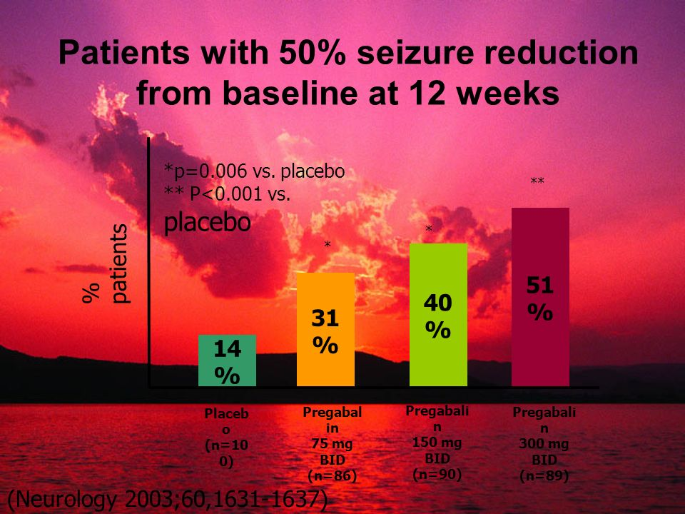 Patients with 50% seizure reduction from baseline at 12 weeks