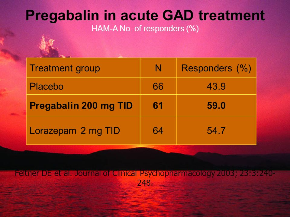 Pregabalin in acute GAD treatment HAM-A No. of responders (%)