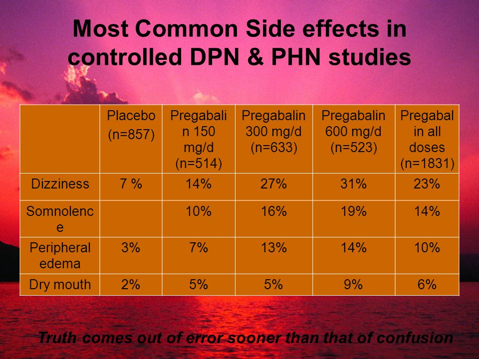 Most Common Side effects in controlled DPN & PHN studies