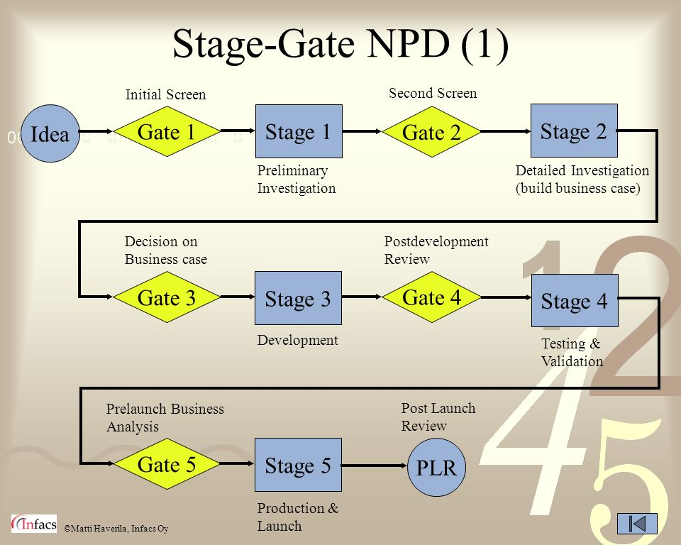 Stage-Gate NPD (1) Idea Gate 1 Stage 1 Gate 2 Stage 2 Gate 3 Stage 3