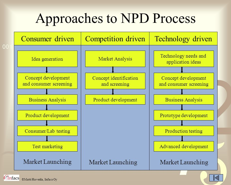 Approaches to NPD Process