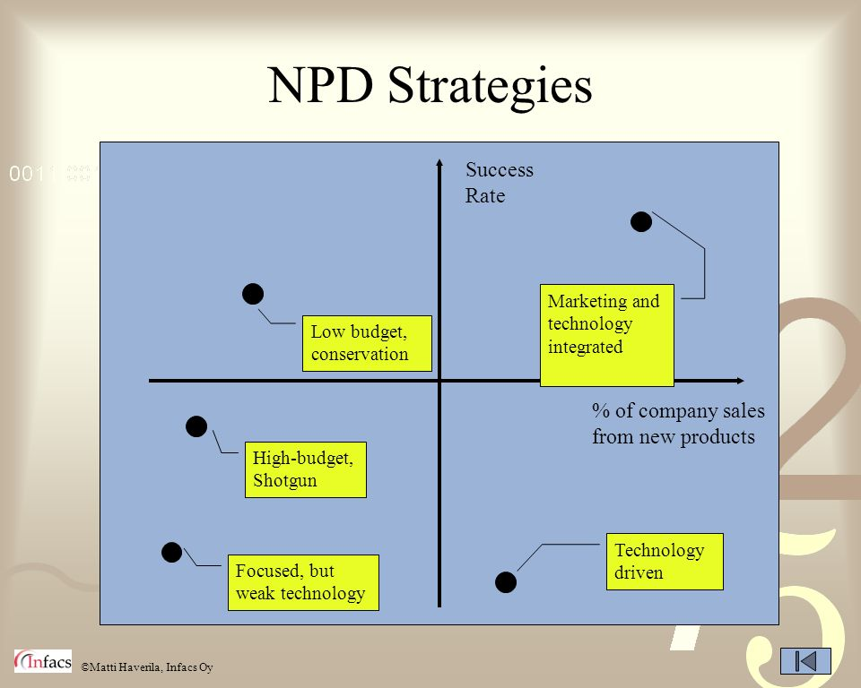 NPD Strategies Success Rate % of company sales from new products