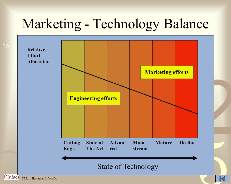 Marketing - Technology Balance