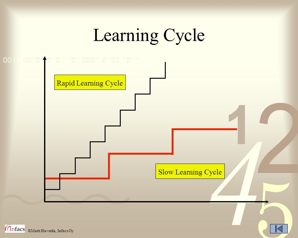 Learning Cycle Rapid Learning Cycle Slow Learning Cycle