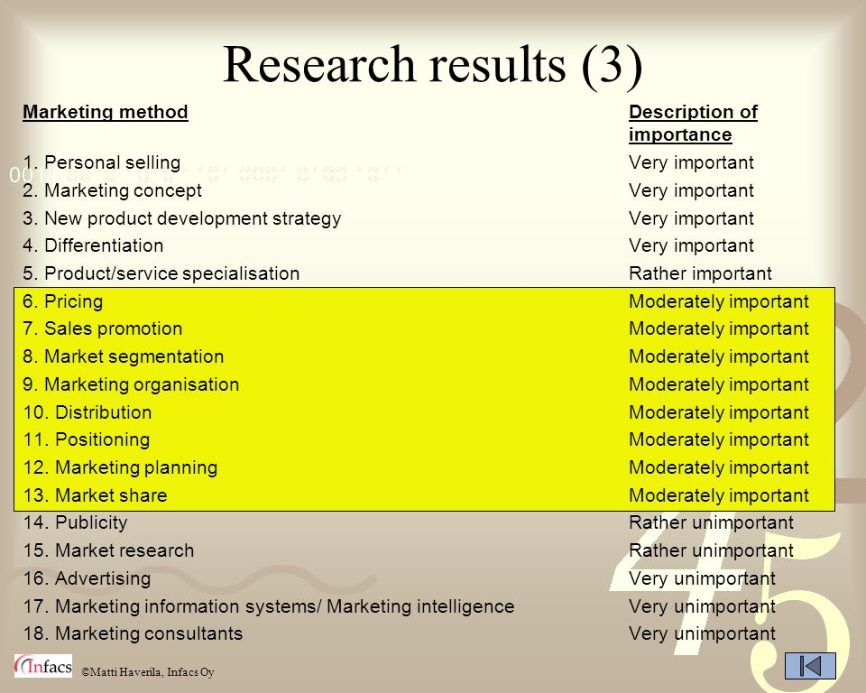 Research results (3) Marketing method Description of importance