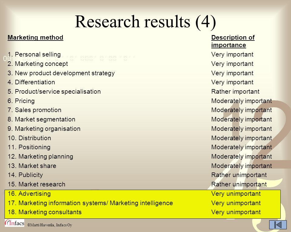 Research results (4) Marketing method Description of importance