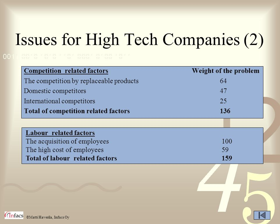 Issues for High Tech Companies (2)