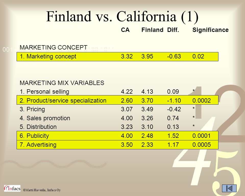 Finland vs. California (1)