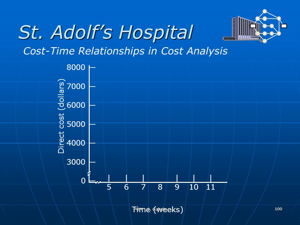St. Adolf's Hospital Cost-Time Relationships in Cost Analysis 8000 —
