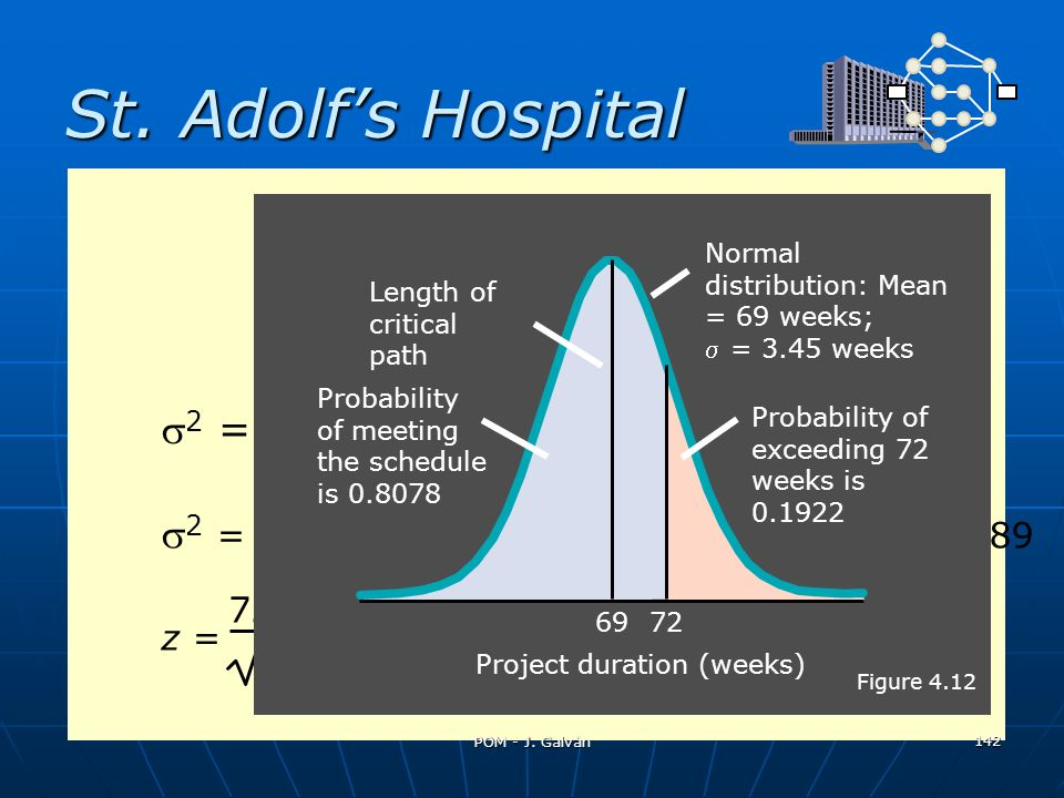 St. Adolf's Hospital T - TE 2 =  (variances of activities) 2