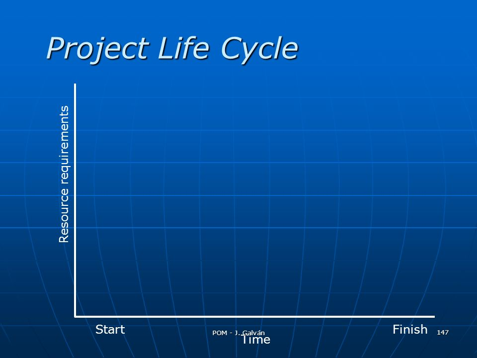 Project Life Cycle Resource requirements Start Finish Time