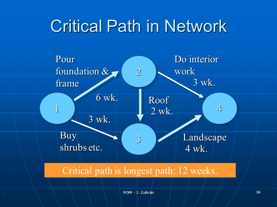 Critical Path in Network