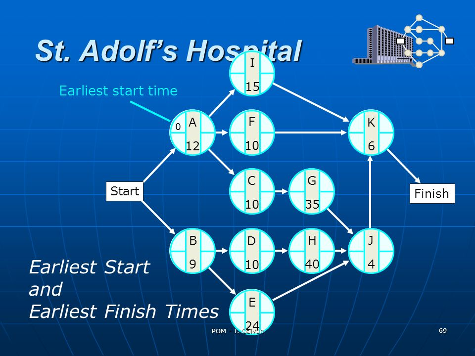 St. Adolf's Hospital Earliest Start and Earliest Finish Times