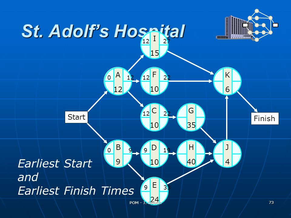St. Adolf's Hospital Earliest Start and Earliest Finish Times I 15 A