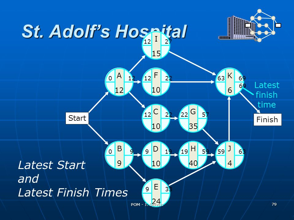 St. Adolf's Hospital Latest Start and Latest Finish Times Latest