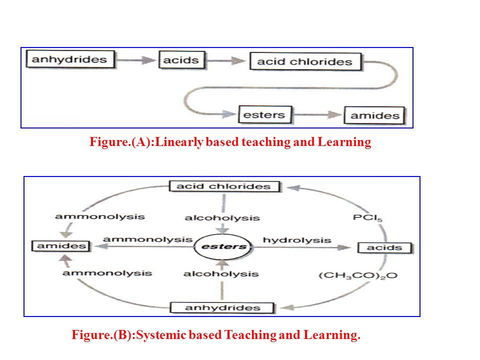 Figure.(A):Linearly based teaching and Learning