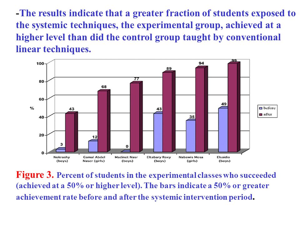 -The results indicate that a greater fraction of students exposed to the systemic techniques, the experimental group, achieved at a higher level than did the control group taught by conventional linear techniques.