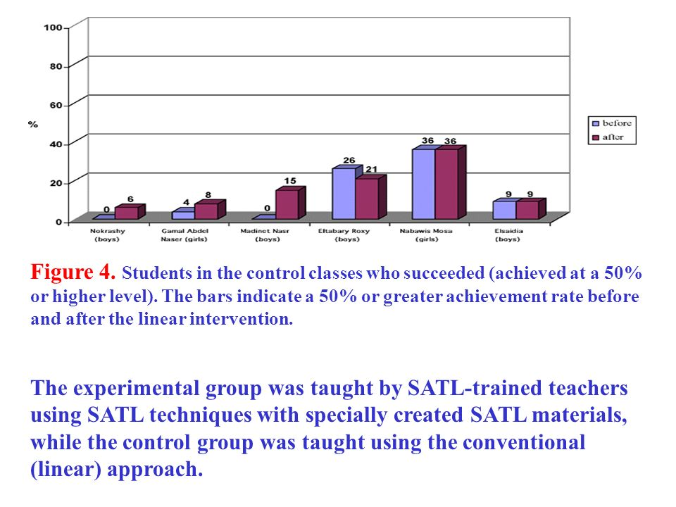 Figure 4. Students in the control classes who succeeded (achieved at a 50% or higher level). The bars indicate a 50% or greater achievement rate before and after the linear intervention.