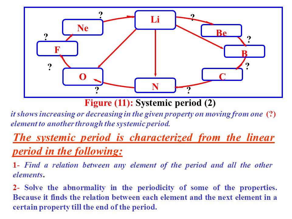 Figure (11): Systemic period (2)