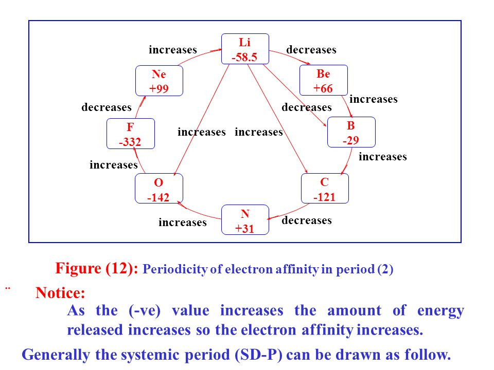 Figure (12): Periodicity of electron affinity in period (2)