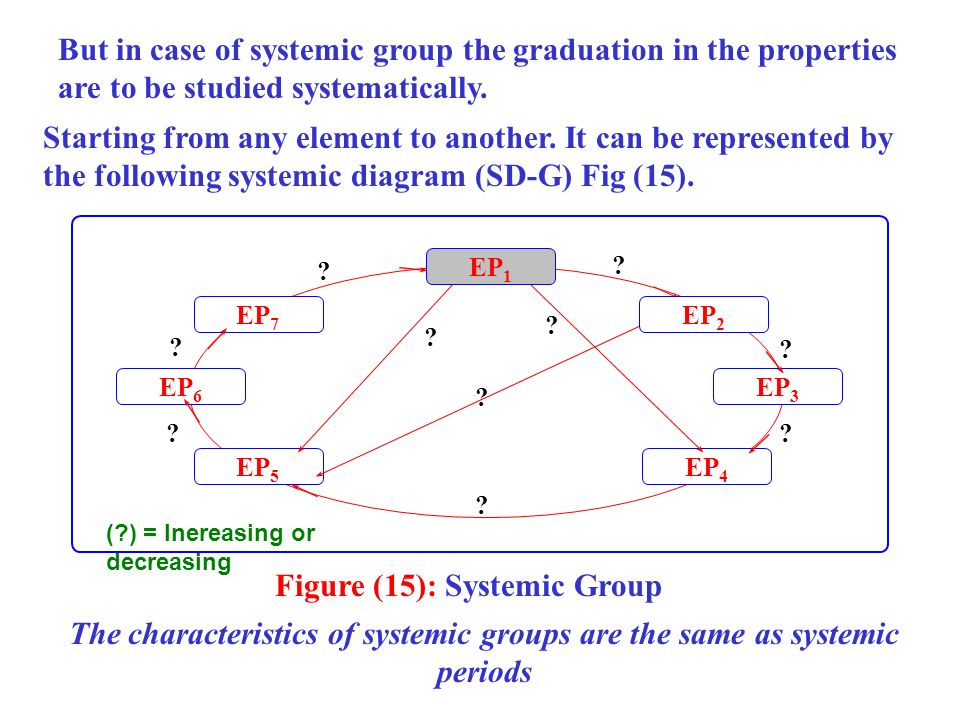 Figure (15): Systemic Group
