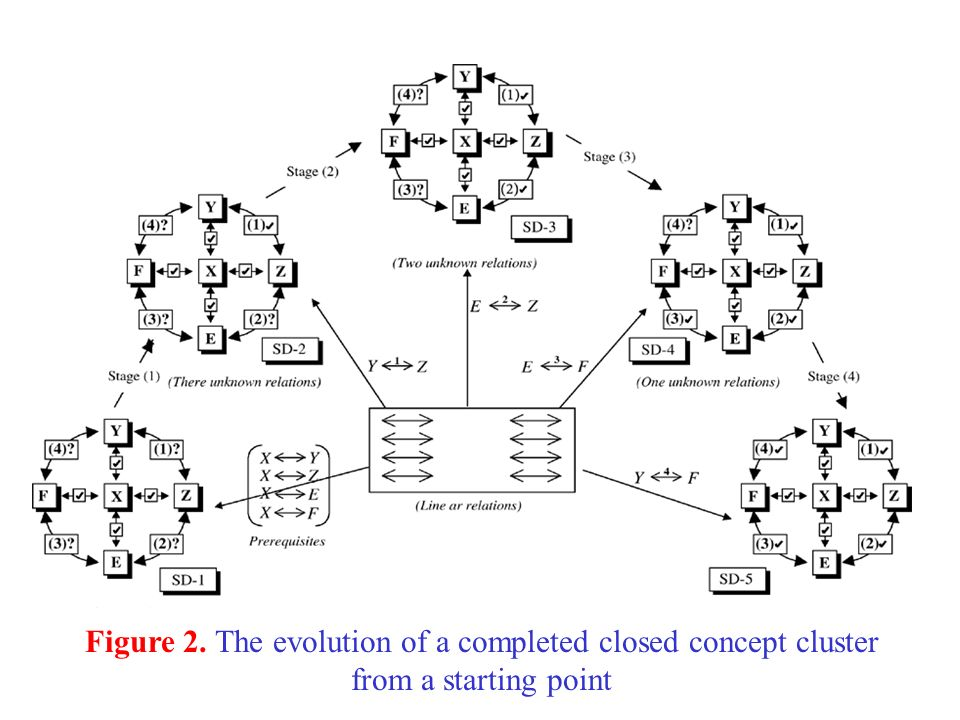 Figure 2. The evolution of a completed closed concept cluster from a starting point