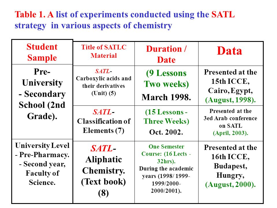 Table 1. A list of experiments conducted using the SATL strategy in various aspects of chemistry