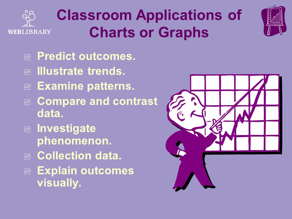 Classroom Applications of Charts or Graphs