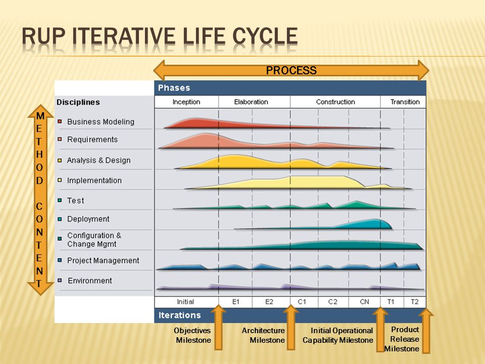 RUP Iterative Life cycle