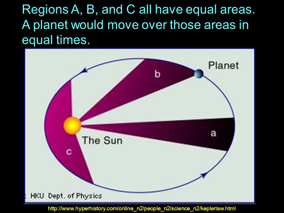 Regions A, B, and C all have equal areas