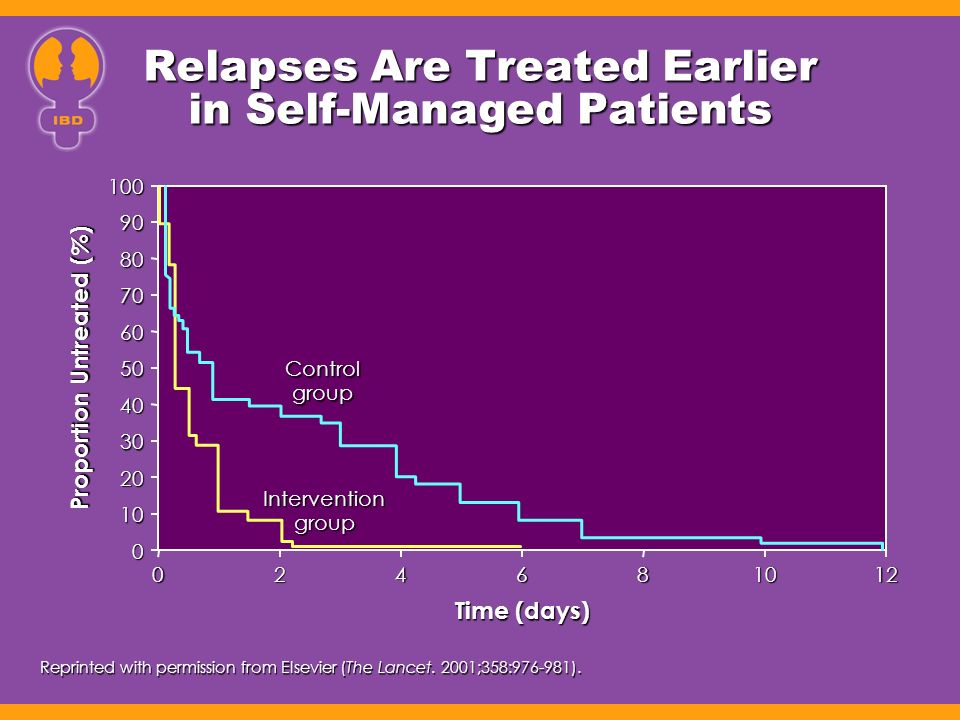 Relapses Are Treated Earlier in Self-Managed Patients
