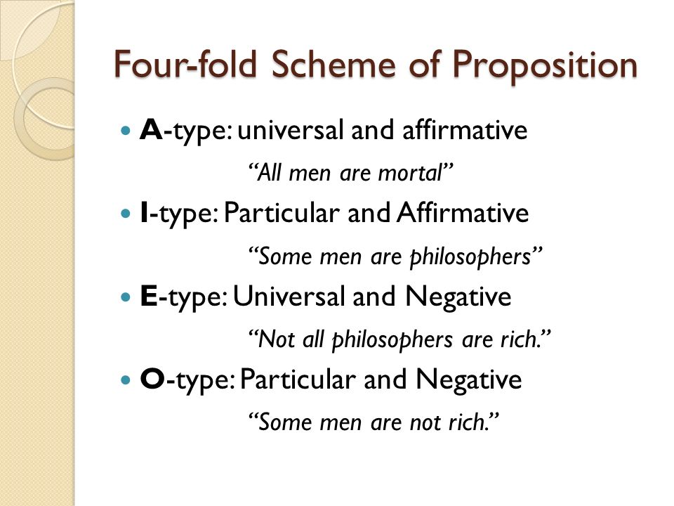 Four-fold Scheme of Proposition