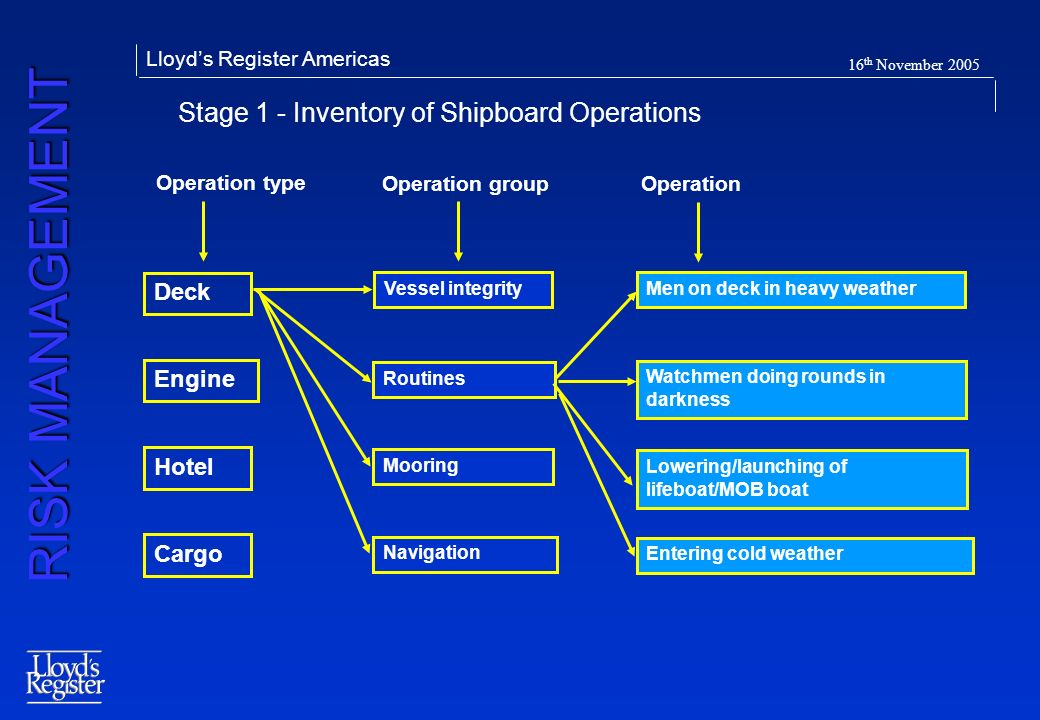 Stage 1 - Inventory of Shipboard Operations