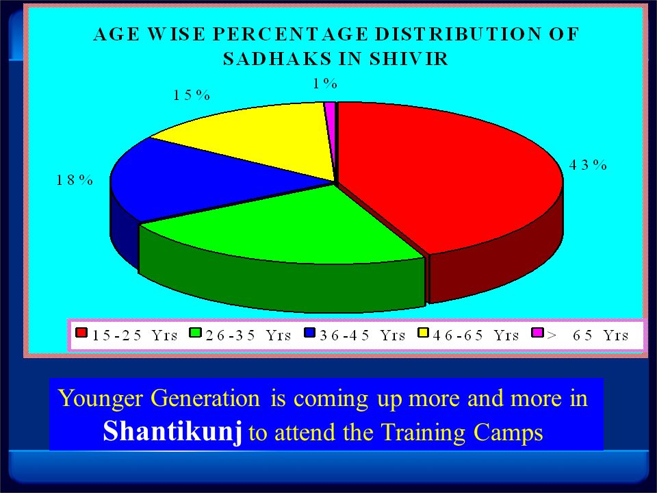 Shantikunj to attend the Training Camps