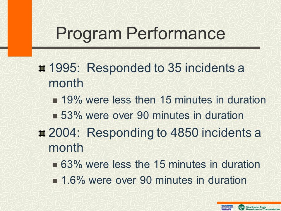 Program Performance 1995: Responded to 35 incidents a month